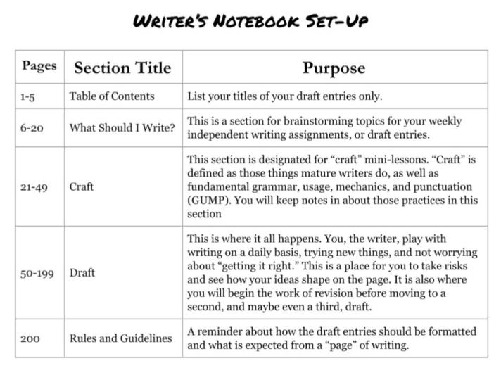 Writer's Notebook Set-Up